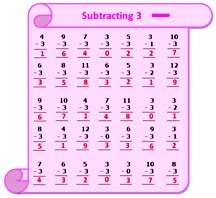 Worksheet on Subtraction Table 3
