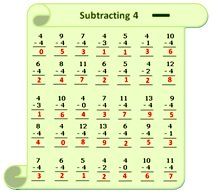 Worksheet on Subtraction Table 4