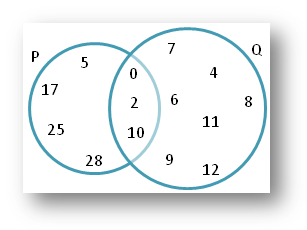 Worksheet on Union and Intersection using Venn Diagram