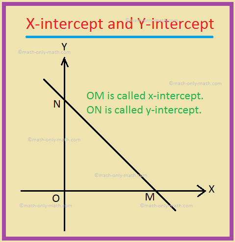x-intercept and y-intercept