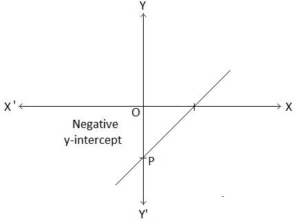 y-intercept of the Graph of y = mx + c Image