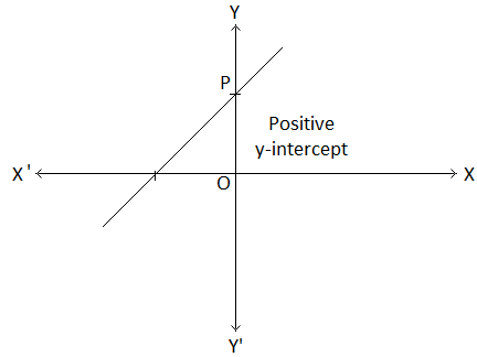 y-intercept of the Graph of y = mx + c