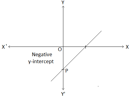 y-intercept of the Graph of y = mx + c Image