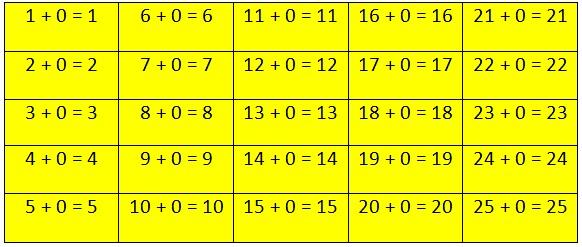 Zero Addition Table